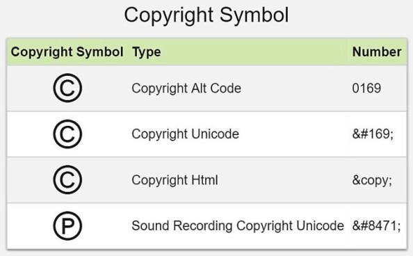 http://www.alt-codes.net/copyright_alt_code.php